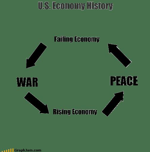 economy,history,peace,war