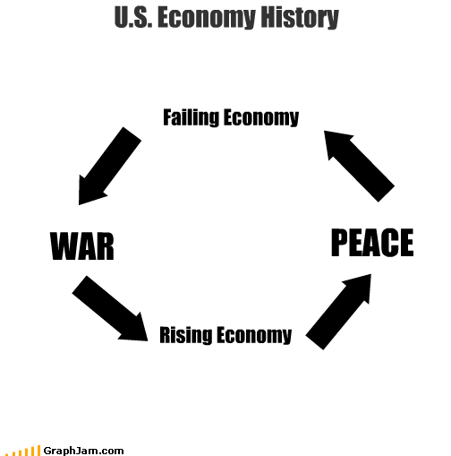 economy history peace war - 1991973632