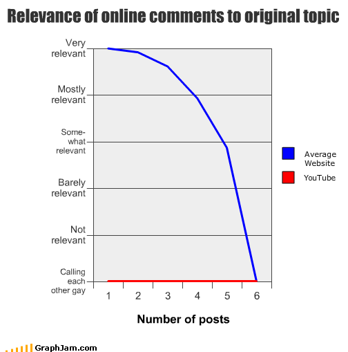 comments forums gay internet numbers posts relevance websites youtube - 1994451200