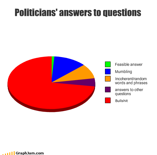 answer bullshit mumbling phrases politicians questions words - 2011537152