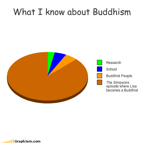 buddhism religion reseach school the simpsons TV - 2012262144