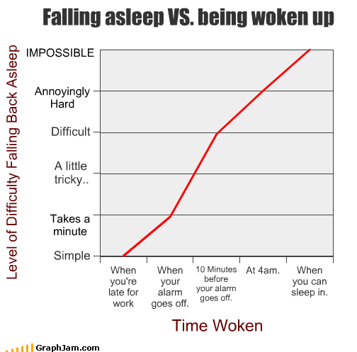 Falling asleep VS. being woken up IMPOSSIBLE Annoyingly Hard Takes a minute Level of Difficulty Falling Back Asleep Time Woken