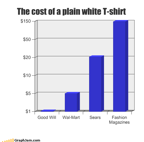 cheap cost expensive fashion goodwill magazines money sears shirt t shirts Walmart white
