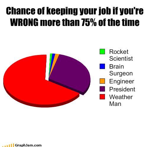 brain surgeon,doctor,engineer,job,president,rocket scientist,weather,wrong