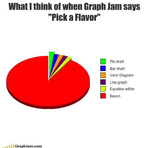 bacon,bar chart,equation,flavor,graphjam,Line Graph,pick,Pie Chart,venn diagram