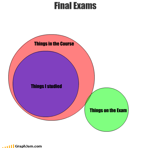 course exams learning school study tests