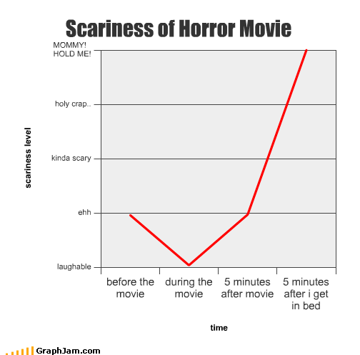 bed horror movies scared scary - 2084635392