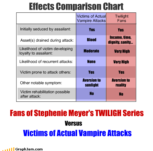 attacks comparison effects movies Sparkle stephenie meyer twlight vampires