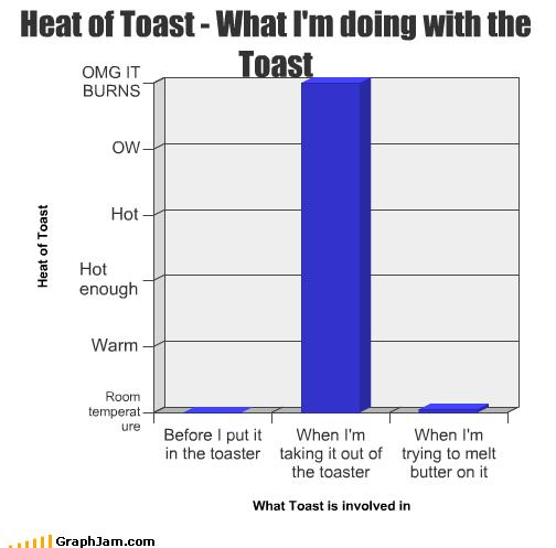 bread burn butter Heat toast toaster - 2101627136