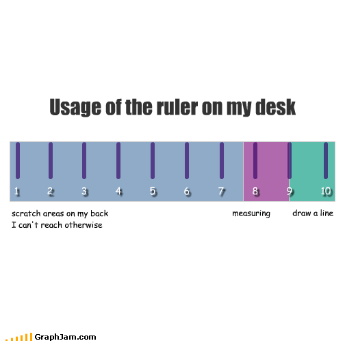 Usage of the ruler on my desk scratch areas on my back I can't reach otherwise 1 2 3 4 5 6 7 8 9 10 measuring draw a line