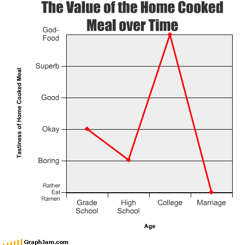 college cooked elementary school food high school home marriage meals time value
