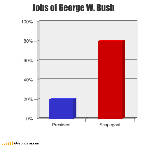 george w bush,political,president,Republicans,scapegoat