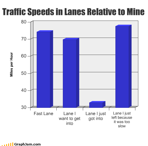 cars driving fast lane mph slow speed traffic - 2156562688