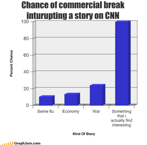 cnn commercials economy interesting interuption news story swine flu TV war - 2169345280