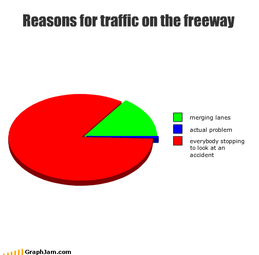 accidents,cars,driving,freeway,highway,merging,problems,rubbernecking,stop,traffic