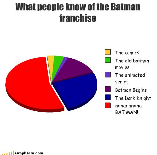 animated,batman,comics,franchise,movies,Pie Chart,series,song,Theme Song