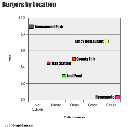 Burgers by Location Amusement Park Gas Station Fast Food County Fair Fancy Restaurant Homemade