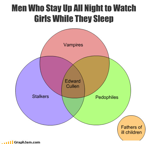 children creep edward cullen fathers girls guys pedophiles sleep stalkers vampires watching