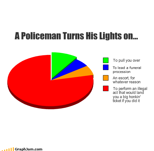 act escort funeral illegal lights perform Pie Chart policeman procession ticket