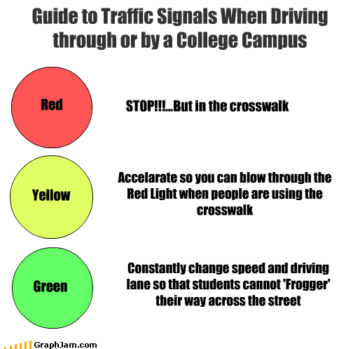Red Yellow Guide to Traffic Signals When Driving through or by a College Campus STOP!!!...But in the crosswalk Green Accelarate so you can blow through the Red Light when people are using the crosswalk Constantly change speed and driving lane so that students cannot 'Frogger' their way across the street