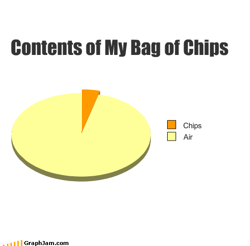 air bags contents potato chips