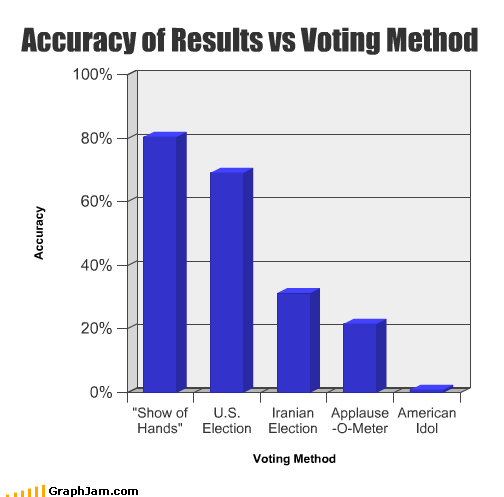 accuracy American Idol applause Bar Graph election hands iran method show voting
