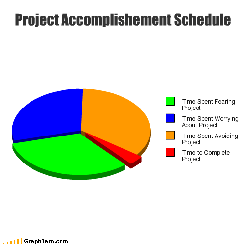 accomplishment,avoid,complete,fear,project,schedule,time,worry