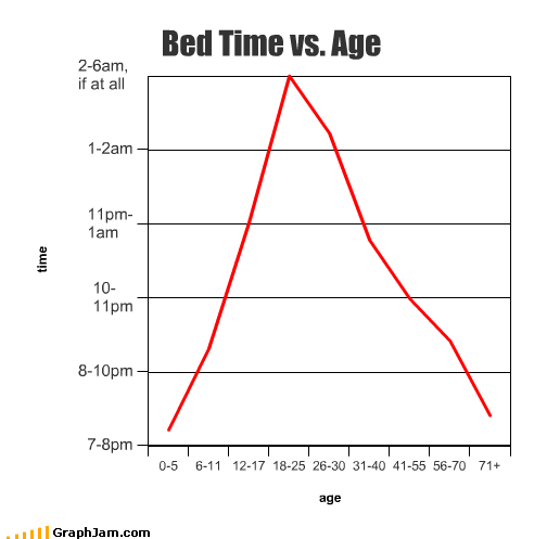 age bed early late old time young - 2330868992