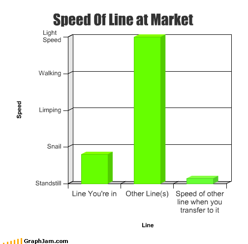 fast grocery stores line market slow snail speed walking