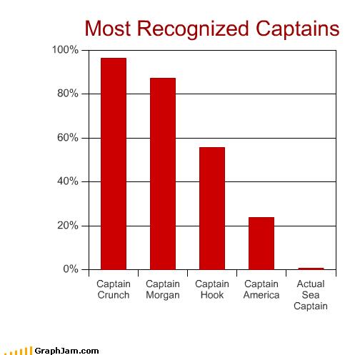 captain captain america captain crunch captain hook captain morgan sea - 2338489600