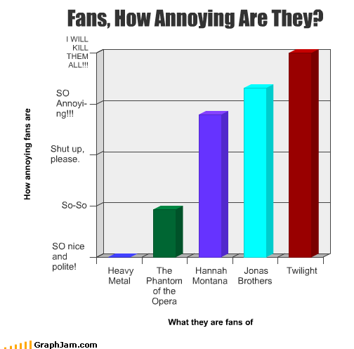annoying,fans,hannah montana,heavy metal,jonas brothers,phantom of the opera,twilight