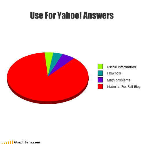 Pie chart showing how most of yahoo answers goes to failblog eventually.