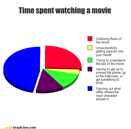 bathroom,critical,drink,eating,mouth,movies,phones,Pie Chart,plot,Popcorn,understand,watching