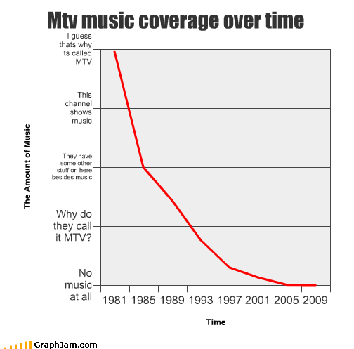 80s 90s mtv Music reality shows TV video killed the radio star