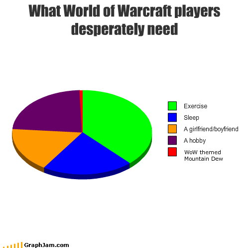 boyfriend,exercise,girlfriend,hobby,mountain dew,need,Pie Chart,sleep,world of warcraft