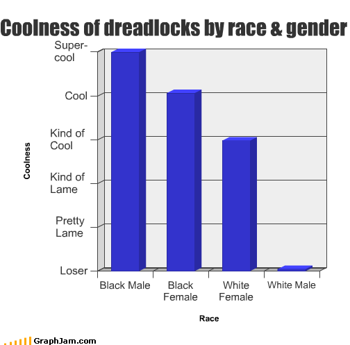 black coolness dreadlocks female gender male white