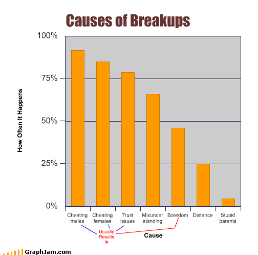 Photo showing causes of breakups