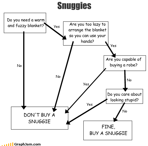 Snuggies Do you need a warm and fuzzy blanket? DON'T BUY A SNUGGIE No Are you too lazy to arrange the blanket so you can use your hands? Yes No Are you capable of buying a robe? Yes Yes Do you care about looking stupid? No Yes No FINE, BUY A SNUGGIE