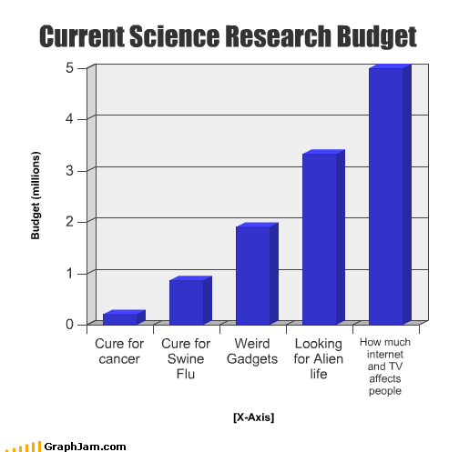 affect,alien,Bar Graph,budget,cancer,cure,current,gadgets,internet,life,people,research,science,swine flu,TV,weird