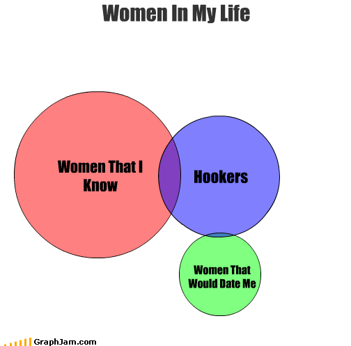 Women That I Know Women That Would Date Me Women In My Life Hookers