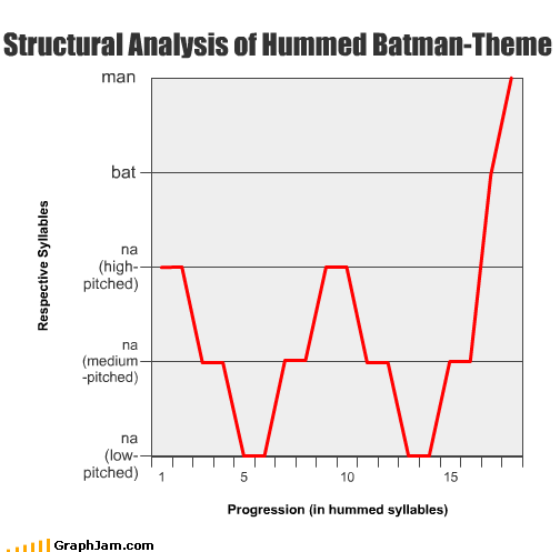 batman humming lyrics movies Theme Song TV - 2406338304
