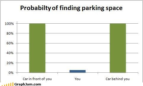 Bar Graph,behind,cars,front,parking space,you