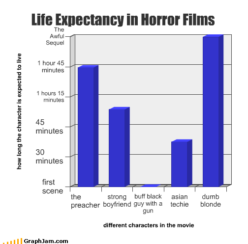 die,dumb,guns,horror,life expectancy,movies,slasher film