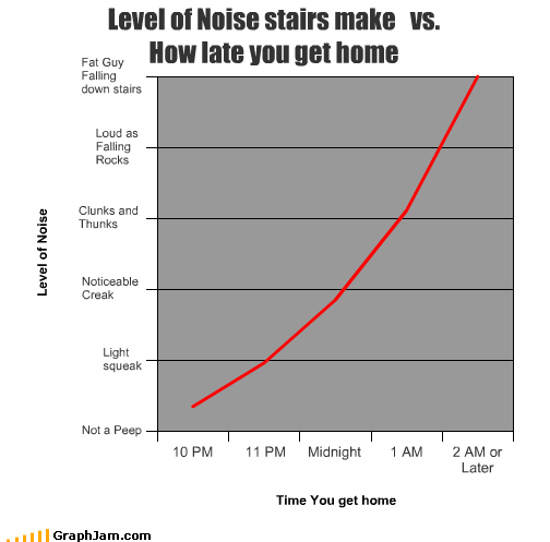 creaks falling fat guy late Line Graph midnight noises rocks stairs time