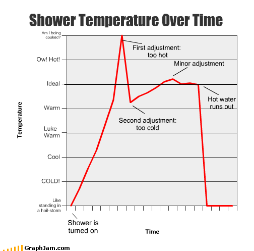 cold hot ideal Line Graph shower temperature time warm water