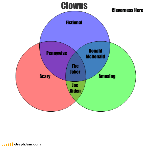clowns,fiction,funny,joe biden,pennywise,Ronald McDonald,scary,the joker,venn diagram