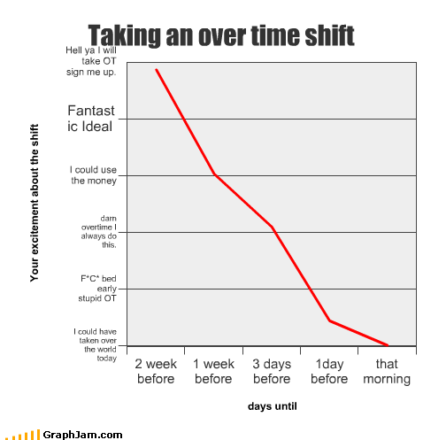 day,Line Graph,morning,overtime,shift,week,work