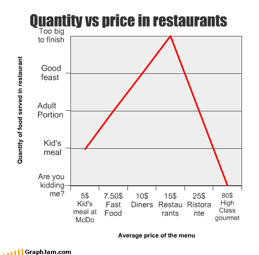 cost,diners,fast food,gourmet,high class,Line Graph,McDonald's,price,quantity,restaurant