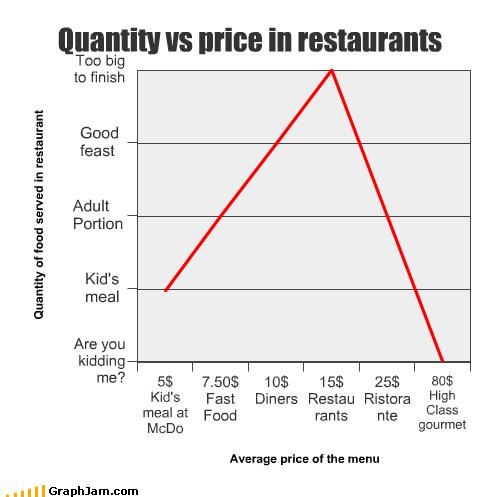 cost fast food Line Graph McDonald's price restaurant - 2440308480