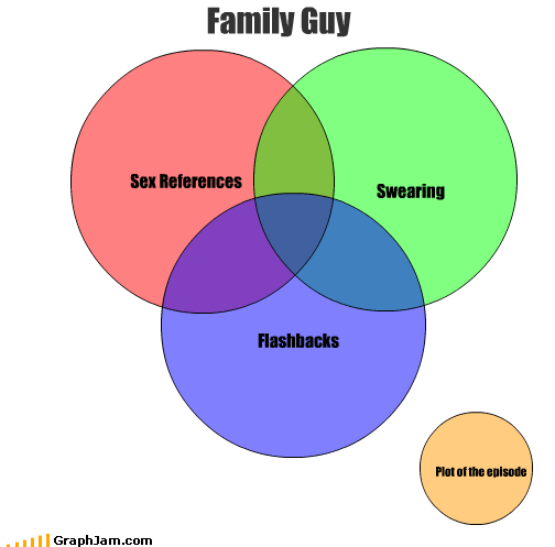 animation cartoons episode family guy flashbacks plot references sex swear words swearing TV venn diagram - 2440876288